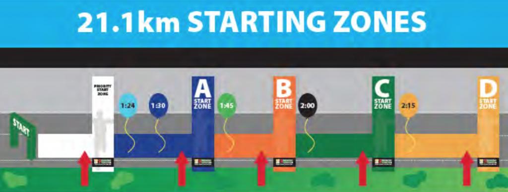 StartZone21.1km
