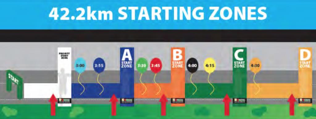 StartZonemarathon